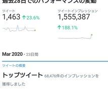 Twitterであなた様の商品を宣伝します 150万インプレッション保有の鷹の目が代わって宣伝します。