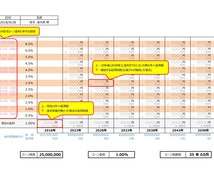 将来の住宅ローン返済額、一括試算いたします 「〇年後に〇%になったらいくら?」72通りのシミュレーション