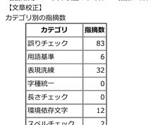 日本語の厳密な文章校正チェックを行います 論文や書籍出版のために完成度を高めたいあなたへ