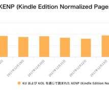 印税収入を目指します Kindleの出版で印税収入を得る!