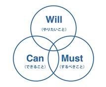 WCM自己分析 あなたの幸せを見つけ出します 就職・転職活動のお悩みを抱える方、幸せについて知りたい人へ