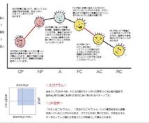 TA(交流分析)カウンセリングします 個人の性格特性を五段階のエゴグラムに基づいて解説します!