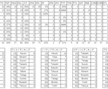 バスケットボールのゲームスタッツを記録・集計します NBAの様に試合での個人スタッツを出してみたくありませんか?