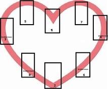 ハートソナーで彼の本心、今後の展開を占います タロットカードの恋愛専門のハートソナースプレッドです。