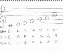 音楽理論の基礎を教えます 現役音楽講師があなたに合わせてわかりやすくお答えします