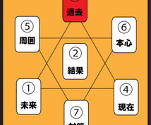 お試し価格。2000円→500円。占術でします リニューアル!!!  大アルカナを使います。