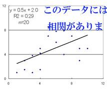 そのデータ笑われます 統計学を用いた客観的なデータの示し方をアドバイスします