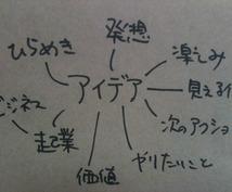 起業アイデア・ビジネスアイデアを出します アイデアに困った方向け。ビジネスアイデア出しまくり!