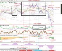 完全オリジナル MT4チャートの秘蔵設定を教えます 投資でチャートの動きが予測出来ず損失が止まらないあなたへ