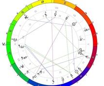 西洋占星術と四柱推命であなたの恋愛運を鑑定します 出会いのある時期、結婚適齢期などを知りたい方へ
