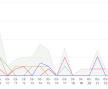 LINEスタンプ10個購入して効果的に宣伝致します 10人で(累計友達数5000人)本気で拡散します!