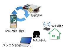 スマホ、パソコン、WiFi各種設定お手伝いします スマホ料金プランを見直し、WiFi、パソコン設定のお手伝い