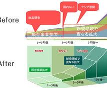 あなたのパワポをパワーアップします グラフをきれいにわかりやすく再デザイン 最適化します!