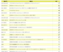CSVから集計処理できます CSVをアップロードし各種SQL保存し集計処理(WEB版)