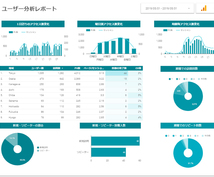 アクセス解析レポートを作成いたします Googleデータポータルでのオリジナルアクセス解析レポート