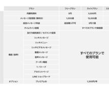 最安値!LINE@海外アカウントの作成代行します LINE@プロプランの月額¥21,600が毎月無料に!