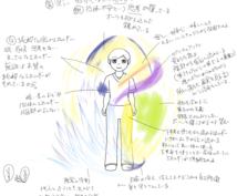 オーラ・エネルギーをリーディングします オーラをPCで描いて解説した画像ファイルをお送りします