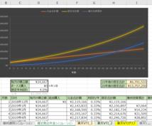 長期投資・複利運用に役立つExcelを提供します ボタン1クリックで、基準価格取得、グラフ反映、分析が可能