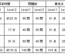 TOEFL-ITPなら英語力に限りがある人でも劇的なスコアアップが可能です。