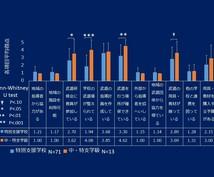 イメージ通りの綺麗な表やグラフを作ります 格安で表・グラフ作成代行します。平均値算出やSDバー追加も