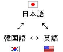 韓国語 ⇔ 日本語 ⇔ 英語 翻訳します。