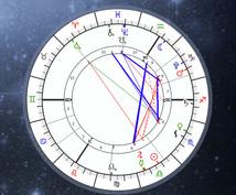 2020年あなたの運勢を西洋占星術でお知らせします 生年月日のみで詳しく今年の運勢を見て、ご質問にもお答えします