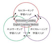 3つのバイリンガル化で学ぶ「モチベーション主導English学習メソッド」