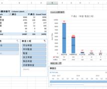 Excel(エクセル)でピボットテーブル作成します データ分析の経験からデータをピボットテーブルおよびグラフに。