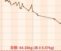 2ヶ月 -5キロのダイエット方法お伝えします!