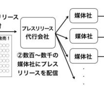 動画・サイト紹介/ネットニュースに載せます マスコミ記者向けプレスリリース代行!