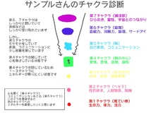 【受付停止】☆★7つのチャクラ診断をします★☆