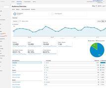 サイト分析レポート【GA】をご提出します GA設置済みなら最短即日!ユーザーニーズを明確化➡サイト改善