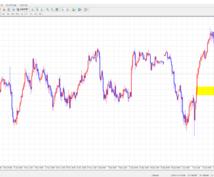 ドル円チャートを過去・リアルタイムで指導します いかに負けトレードを減らすか!そこにすべてをかけていきます。