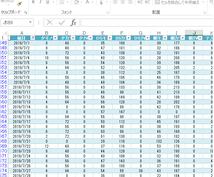表計算、データベース化、VBAで業務効率化にします 面倒な作業をVBAでラクラクに