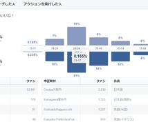 あなたのフェイスブックページをシェアします 日本人いいね7万人!Facebookページでシェアします