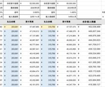 不動産の管理物件の安定率算出エクセルをさしあげます 複数の不動産をお持ちで家賃収入の管理をしたい方へ
