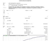 MT4スキャルピンEA&1分足乖離ロジック教えます 添付画像は7年間の7通貨ペアでの単利運用でのデーターです。