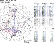 西洋占星術で恋愛、出会いソウルメイト詳細鑑定します 同じ恋愛パターンを繰り返す場合は必ず原因があります