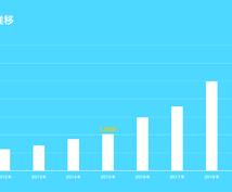 大手広告代理店社員がパワポ資料を作成します 【サービス価格】あなたのプレゼン資料をより分かりやすく!