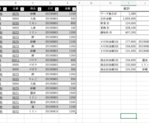 エクセルデータの集計・分析します 分かりやすさ重視で、誠心誠意対応させていただきます。