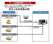 ECモール在庫連携サービスをご提供します ECモール在庫連動を安価で行いたい方へ