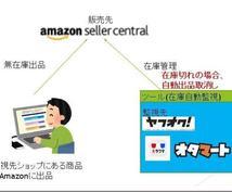 Amazon販売の無在庫転売ツール提供します 1ヵ月分の利用ラインセンスとなります。