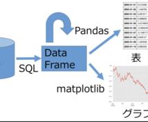 データ分析のためのPython教えます pythonのpandas,matplotlibで分析したい