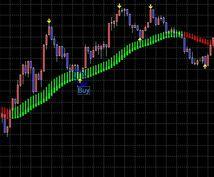 MT4!平均足+アルファでトレンドを掴む!利益を着実に増やしていく!