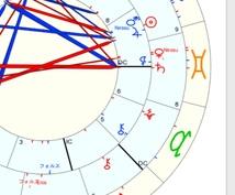 占星術であなたの星を伝えます 未来が気になるあなたへ。あなたの星をみつめてみませんか。