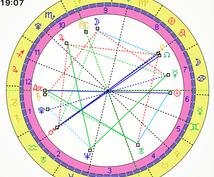 占星術でお仕事に関するお悩みを解決します 転職や仕事運アップ、適職を知りたい仕事専門占いカウンセリング