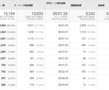 ウェブサイトのデータ分析10項目行います ウェブサイトのデータ分析からサイトの今を知ることができます!