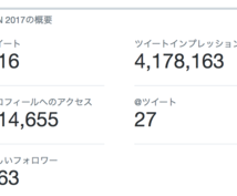 商材に適したTwitterアカウントに掲載できます 【無料1日1名様限定】Twitterで貴社商材を宣伝・広告!