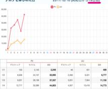 月250万PVのサイト運営者がサイトチェックします 自分のブログやサイトが伸び悩んでいる方にオススメです!