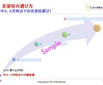 千葉県高校受験、学習/進路指導レポート販売してます 千葉県の中1、2生の保護者、本人必見の高校受験手順書!